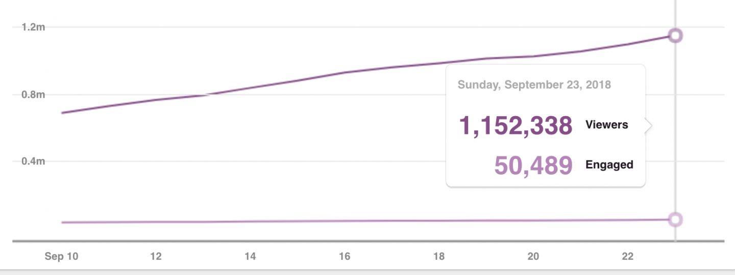 How I got 1 million pinterest views